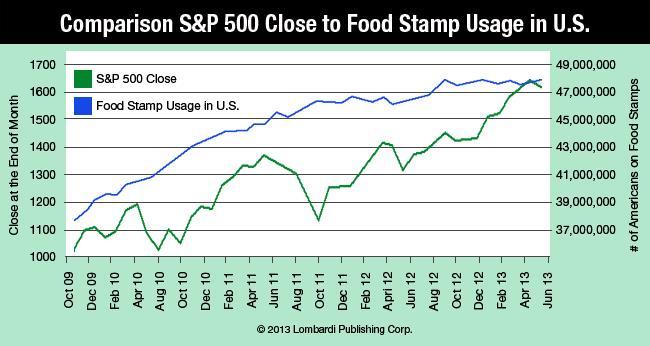 foodstamps, crise, Etats Unis, SP500