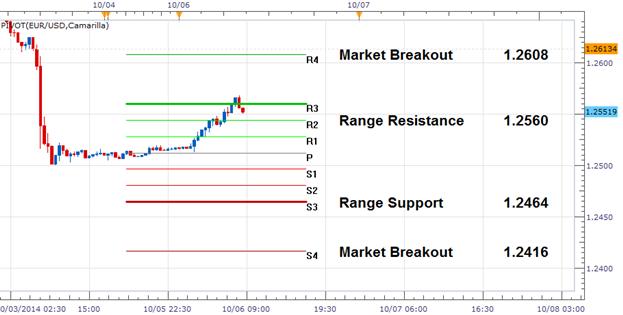 Wende-Range des EUR/USD für Montag