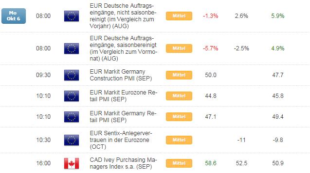 Kurzer Marktüberblick 07.10.2014