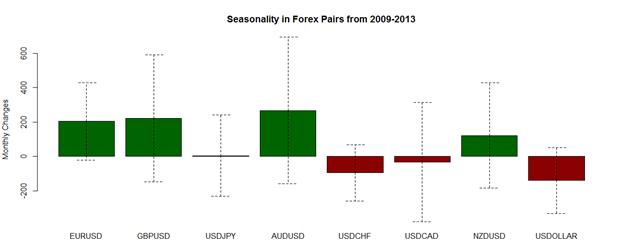 October Forex Seasonality Foretells End of Seasonal USD Weakness
