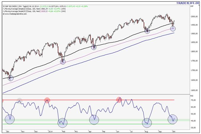 S&P 500 – Reicht das Reversal für neue Highs?