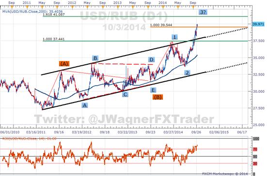 USD/RUB Continues Ascent Despite Negation of Capital Controls
