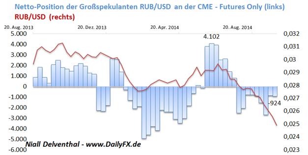 USD/RUB: Seit 9 Wochen setzten institutionelle Spekulanten auf eine Abwertung des Rubel