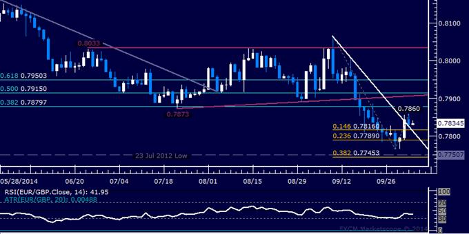 EUR/GBP Technical Analysis: Rebound Stalls Below 0.79