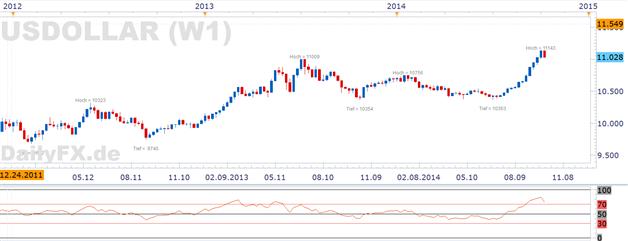 EUR/USD sucht und findet die Erholung