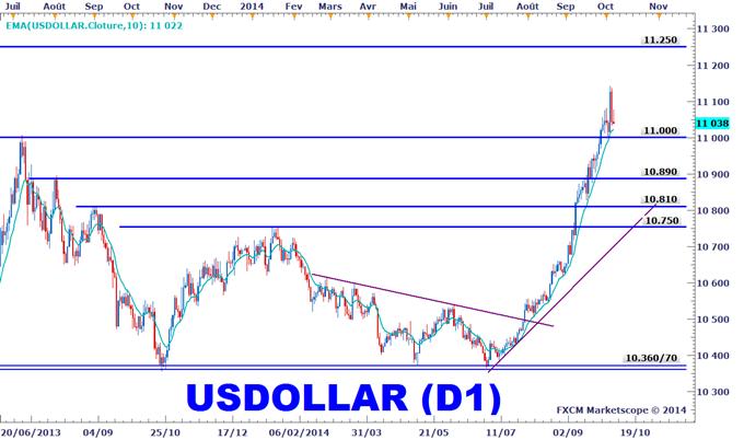 Analyse_technique_dollar_américain