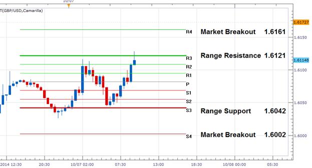GBP/USD Range-Wende