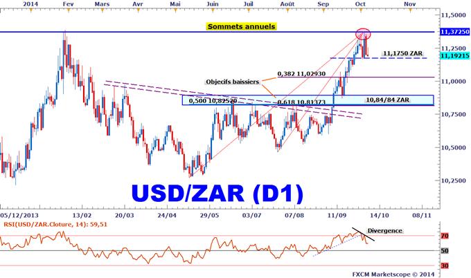 Idée de Trading DailyFX : Une correction baissière envisagée sur l'USDZAR