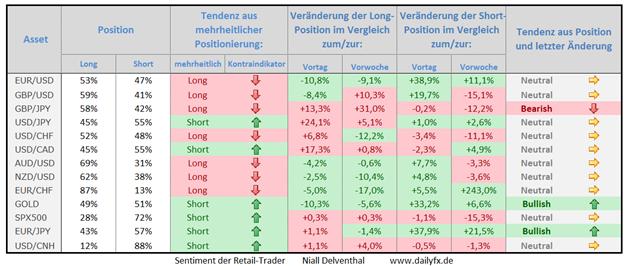 Speculative Sentiment Index - 07.10.2014