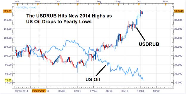 US Dollar Rallies Against RUB, NOK, & CAD as Oil Prices Drop
