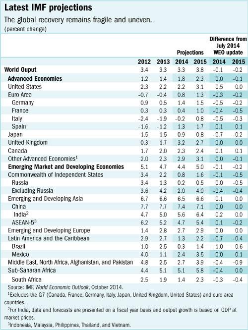 Zone Euro : Le risque de retomber en récession aurait doublé selon le FMI