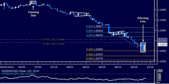 EUR/USD Technical Analysis: Floor Set at 1.25 Threshold?