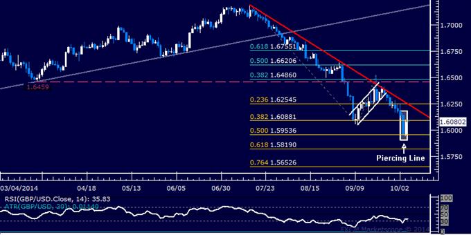 GBP/USD Technical Analysis: Buyers Retake 1.60 Figure