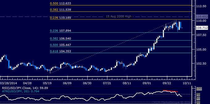 USD/JPY Technical Analysis: Range-Bound Below 110.00
