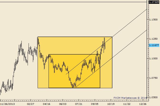 USD/CAD Fractal Portends Eventual Breakout