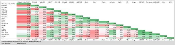 Korrelationstabelle: FX, Rohstoffe und Indizes