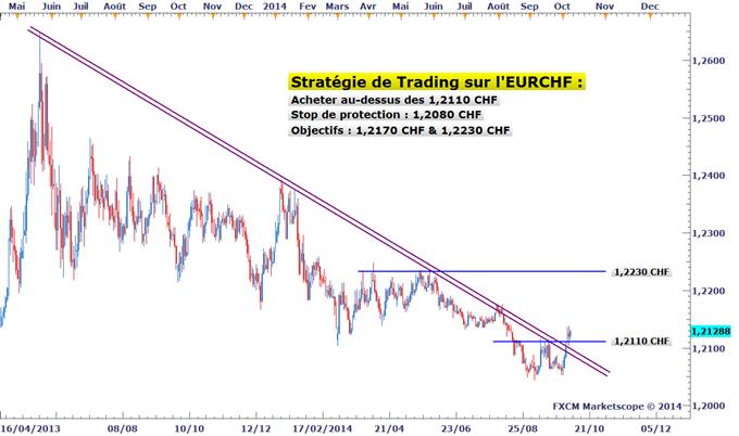 Idée de Trading DailyFX : Stratégie d'achat sur l'EURCHF