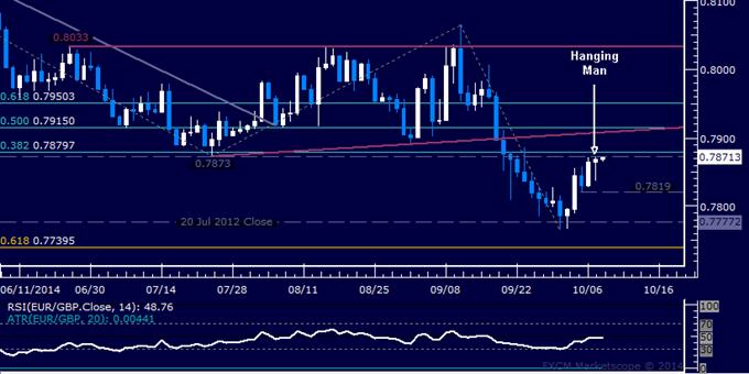 EUR/GBP Technical Analysis: Pound Ready to Drop Anew?