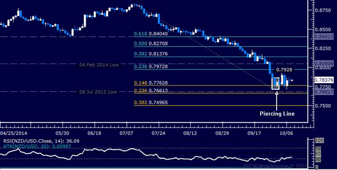 NZD/USD Technical Analysis: Struggling to Build Upward