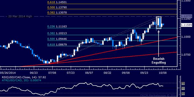 USD/CAD Technical Analysis: Loonie Gains Hinted Ahead