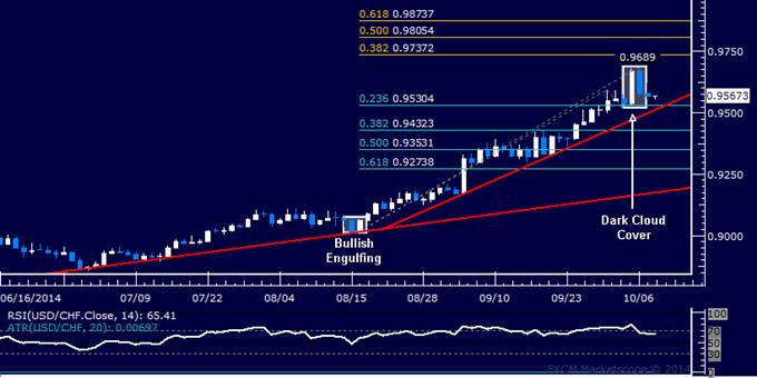 USD/CHF Technical Analysis: A Top Set Below 0.97 Mark?
