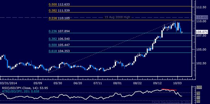 USD/JPY Technical Analysis: Probing Below 108.00 Figure