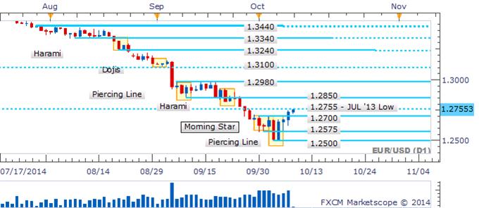 EUR/USD Piercing Line Pattern Produces Slow Grind Higher