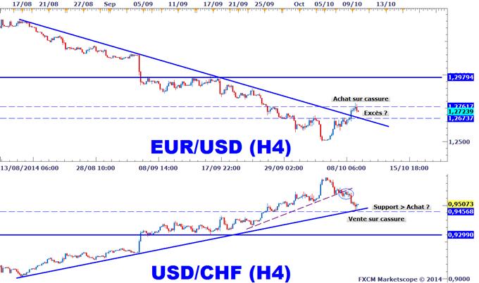 Idée de Trading : La corrélation entre l'EUR et le CHF en surveillance avant Draghi