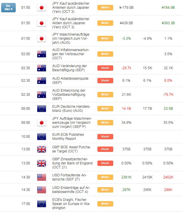 Kurzer Marktüberblick 10.10.2014