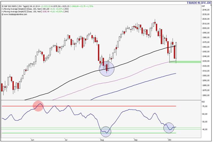Massives Reversal beim S&P 500 – DAX-Erholung bis 9.315 möglich!