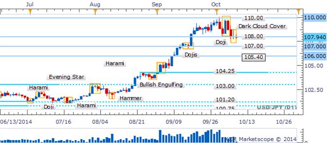 USD/JPY Doji Denotes Indecision As Suspenseful Trade Near 108 Endures