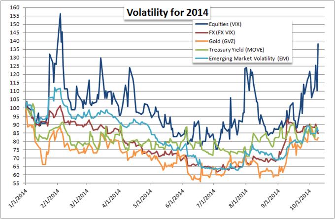 Volatility Soars, Is a Broader Bear Market Far Behind?