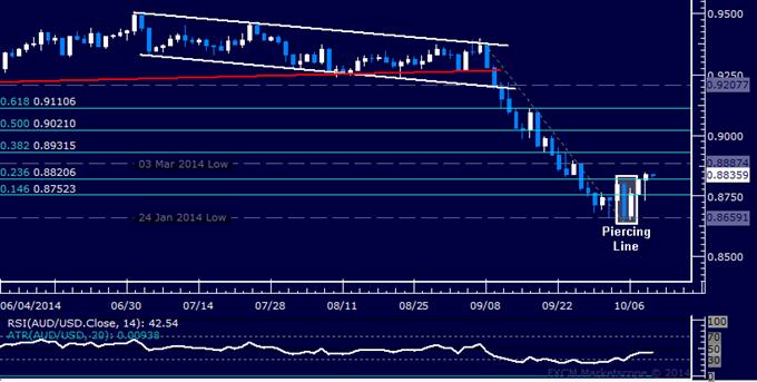 AUD/USD Technical Analysis: Profits Taken on Short Trade