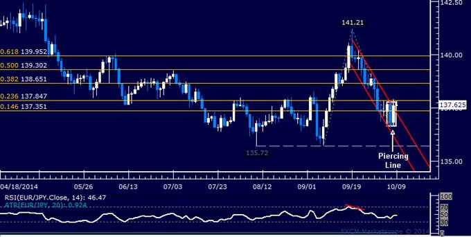 EUR/JPY Technical Analysis: 3-Week Down Trend Broken?