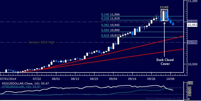 US Dollar technische Analyse: Auf niedrigstes Level in 2 Wochen gefallen