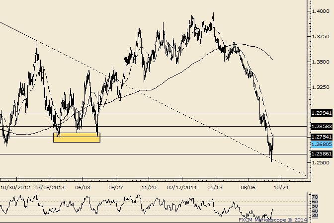 EUR/USD rennt ab den Tiefs von 2013 gegen eine Wand