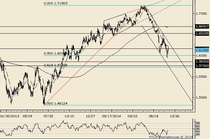GBP/USD Trendline is Slightly Higher