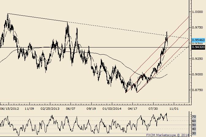 USD/CHF Oscillates around Long Term Trendline