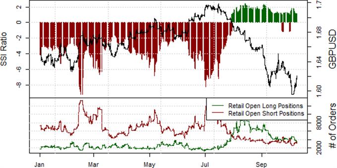 British Pound May Rally Further versus USD
