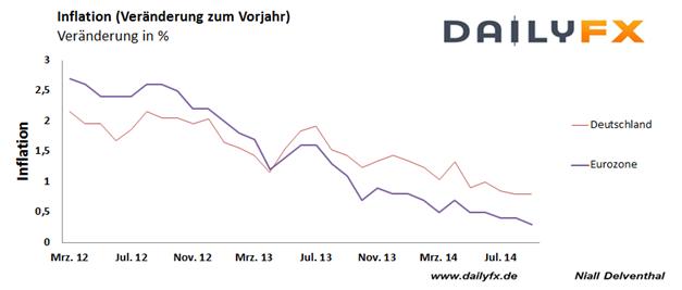 EUR/USD scheitert nahe des 2013-Tiefs