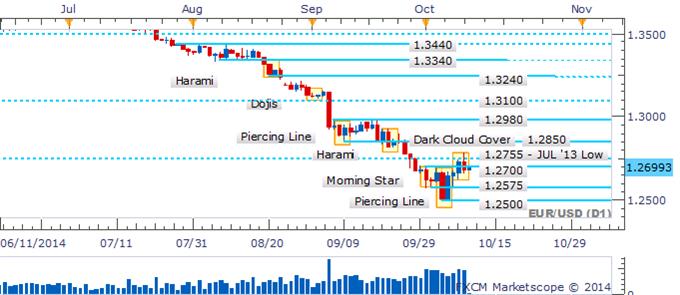 EUR/USD Bulls Lose Steam As Dark Cloud Cover Pattern Emerges