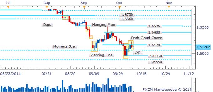 GBP/USD Pullback Leaves Bearish Candlestick Pattern Awaiting Confirmation