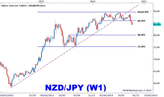 Idée de Trading DailyFX : Stratégie de vente sur le NZDJPY