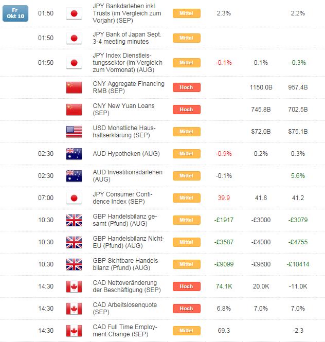 Kurzer Marktüberblick 13.10.2014