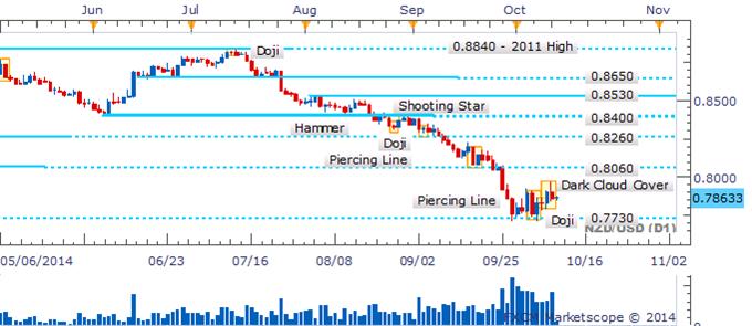 NZD/USD Bulls Lose Steam As A Key Reversal Pattern Emerges