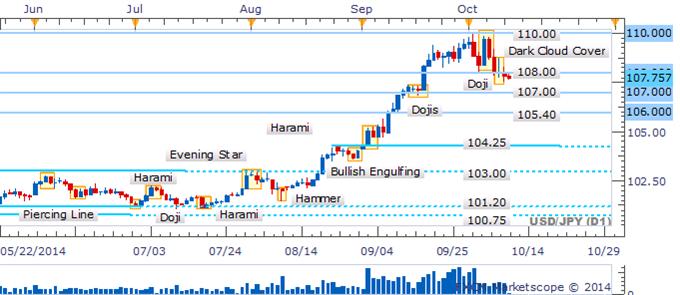 USD/JPY Dark Cloud Cover Warns Of Deeper Correction Sub 108.00