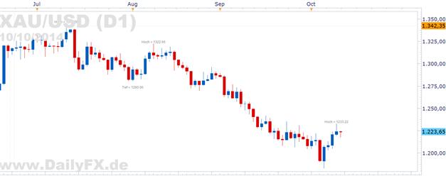 """""""Risk Off"""" Stimmung treibt Gold an, Rubel mit Rekordtief gegen den USD"""