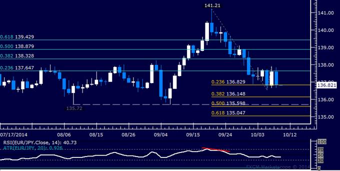 EUR/JPY Technical Analysis: Range-Bound Below 138.00