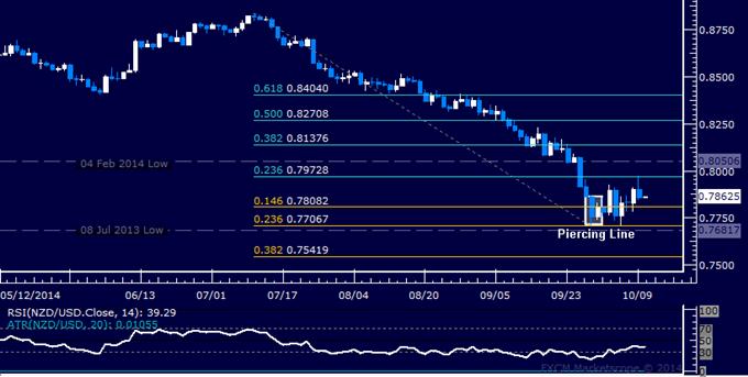 NZD/USD Technical Analysis: Cautiously Edging Upward