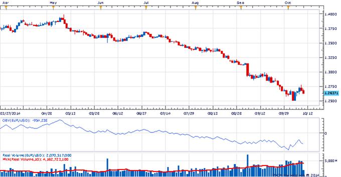 The Weekly Volume Report: Low Volume Decline in USD/JPY